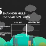 City of Shannon Hills Ranks in Top 10 in Safest Cities List for 2017